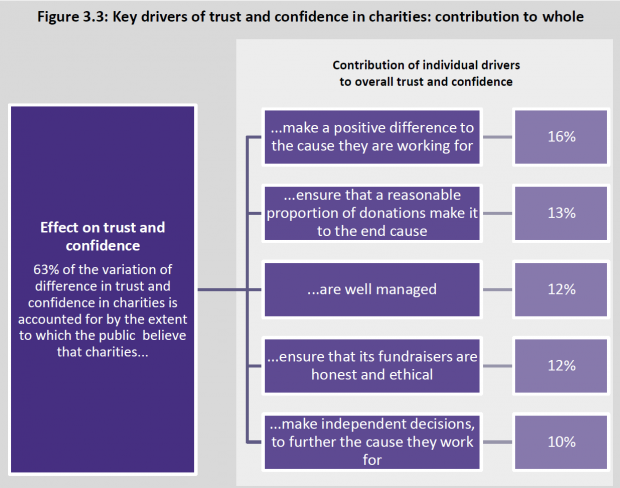 Diagram showing key drivers of trust in charities including management