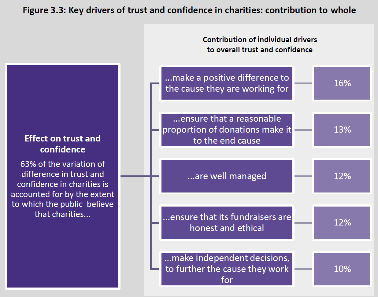 Drivers of Trust