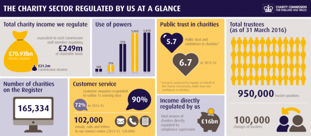 The charity sector regulated by us as a glance