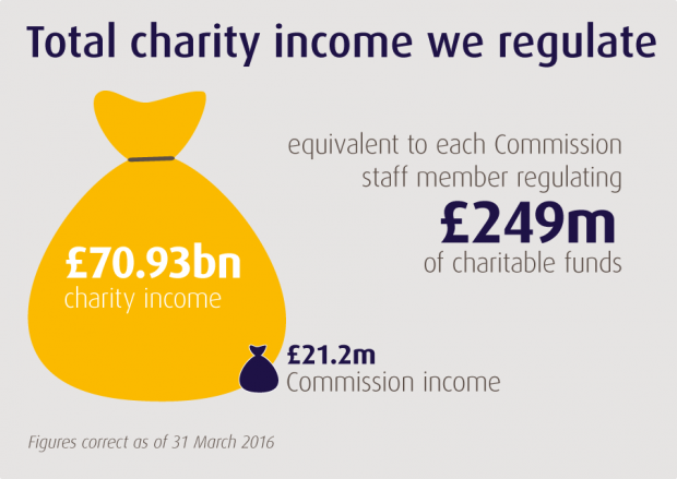 Total charity income we regulate