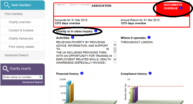 Register shows charity accounts are overdue and flags that the charity is in a 'class inquiry'