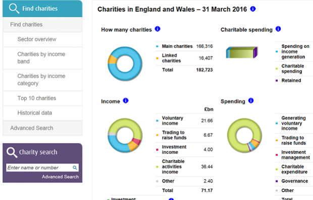 Charity Commission Register showing the size of the sector