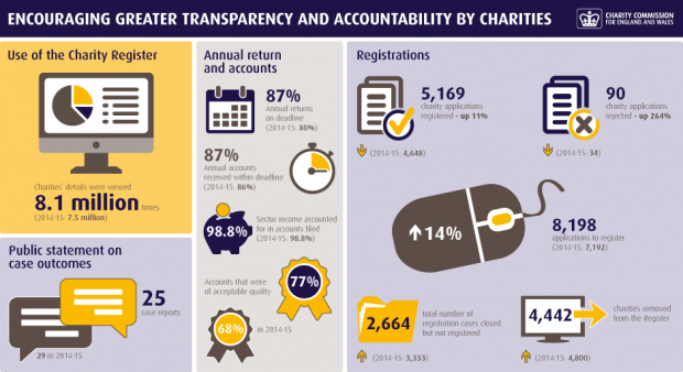 Graphic showing Charity Commission's work in 2015-16 on greater transparency