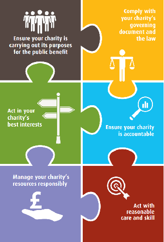 Image result for duties of charity trustees uk