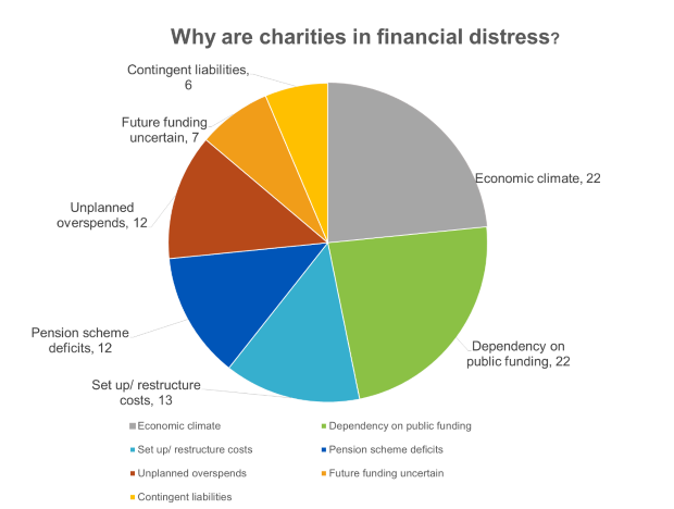financial-distress-reports