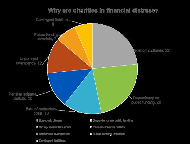 financial-distress-reports