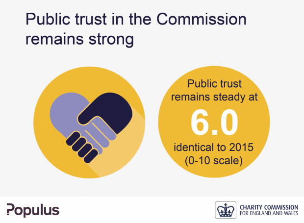 Infographic stating that public trust in the Charity Commission remains strong at 6.0. This is the same as the results in 2015 (0-10 scale).