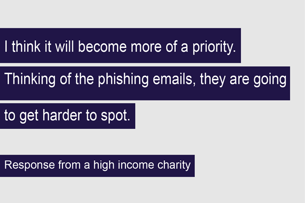 """I think it will become more of a priority. Thinking of the phishing emails, they are going to get harder to spot"" – Respondent from a high income charity"